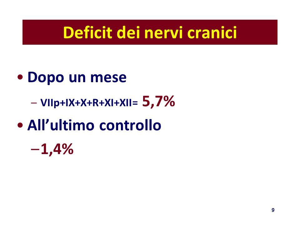Deficit dei nervi cranici Dopo un mese –VIIp+IX+X+R+XI+XII= 5,7% Allultimo controllo –1,4% 9