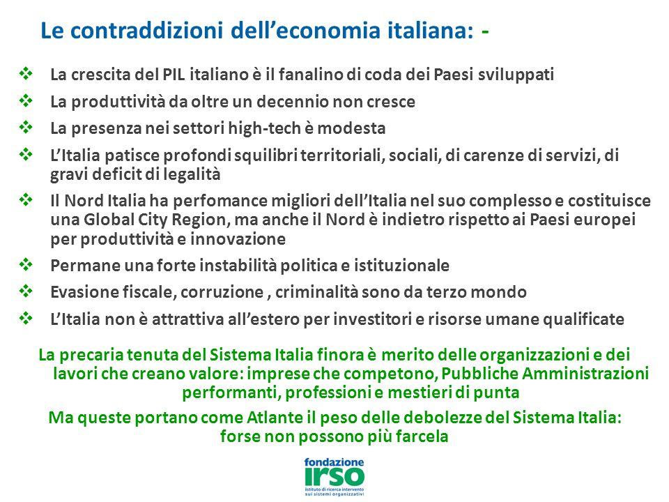 La crescita del PIL italiano è il fanalino di coda dei Paesi sviluppati La produttività da oltre un decennio non cresce La presenza nei settori high-tech è modesta LItalia patisce profondi squilibri territoriali, sociali, di carenze di servizi, di gravi deficit di legalità Il Nord Italia ha perfomance migliori dellItalia nel suo complesso e costituisce una Global City Region, ma anche il Nord è indietro rispetto ai Paesi europei per produttività e innovazione Permane una forte instabilità politica e istituzionale Evasione fiscale, corruzione, criminalità sono da terzo mondo LItalia non è attrattiva allestero per investitori e risorse umane qualificate La precaria tenuta del Sistema Italia finora è merito delle organizzazioni e dei lavori che creano valore: imprese che competono, Pubbliche Amministrazioni performanti, professioni e mestieri di punta Ma queste portano come Atlante il peso delle debolezze del Sistema Italia: forse non possono più farcela Le contraddizioni delleconomia italiana: -