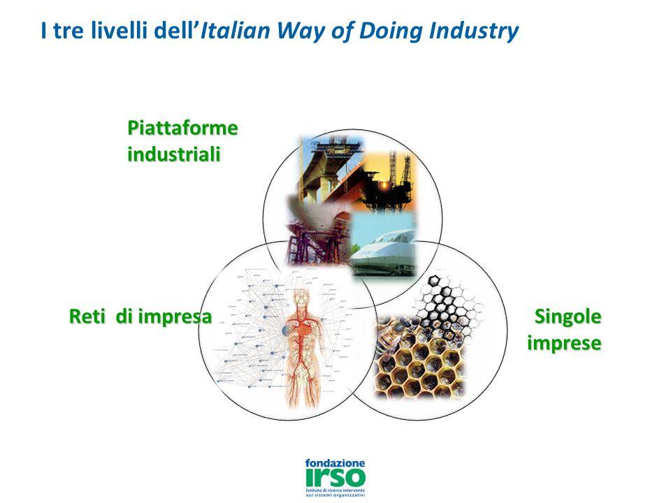 Piattaforme industriali Reti di impresa Singole imprese I tre livelli dellItalian Way of Doing Industry