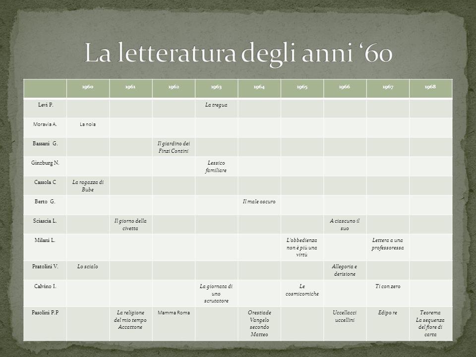 196019611962196319641965196619671968 Levi P.La tregua Moravia A.La noia Bassani G. Il giardino dei Finzi Contini Ginzburg N. Lessico familiare Cassola
