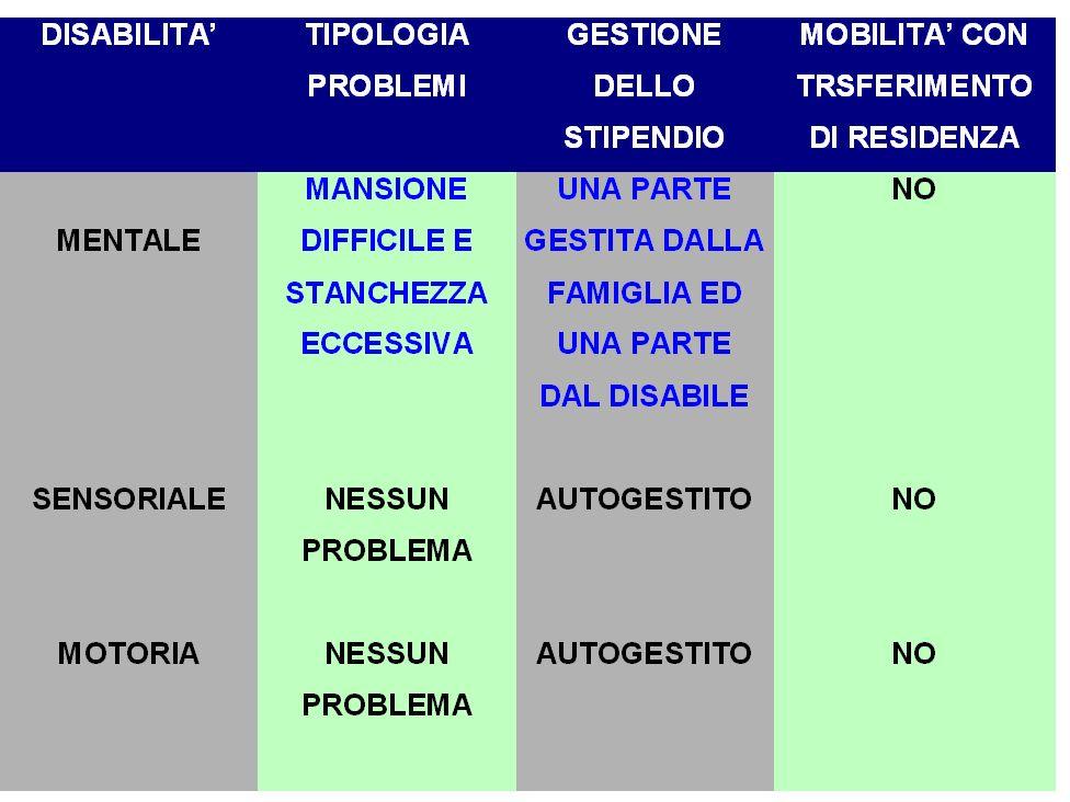 Co.R.E.R.H. Coordinamento Regionale Enti Riabilitazione Handicap