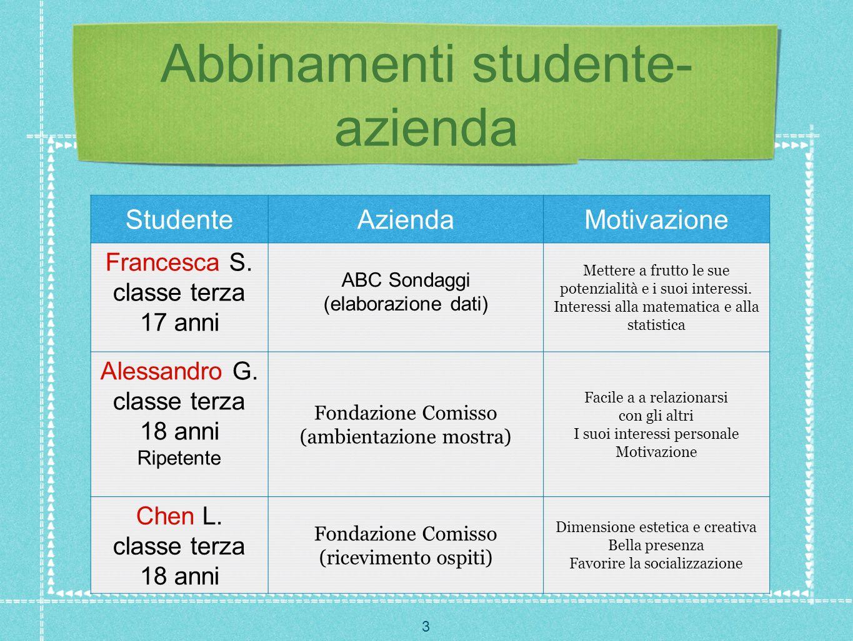 3 Abbinamenti studente- azienda StudenteAziendaMotivazione Francesca S. classe terza 17 anni ABC Sondaggi (elaborazione dati) Mettere a frutto le sue