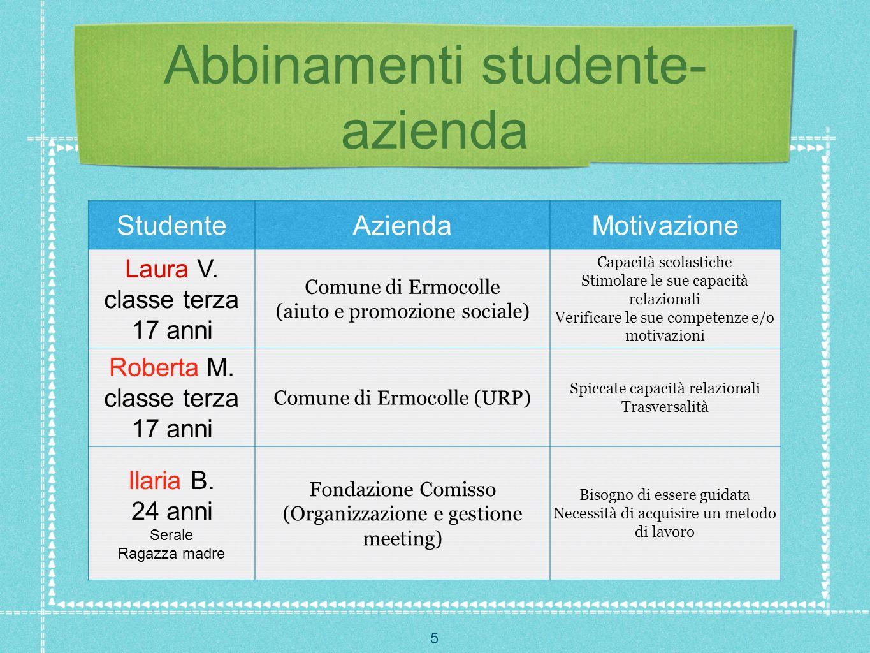 5 Abbinamenti studente- azienda StudenteAziendaMotivazione Laura V. classe terza 17 anni Comune di Ermocolle (aiuto e promozione sociale) Capacità sco