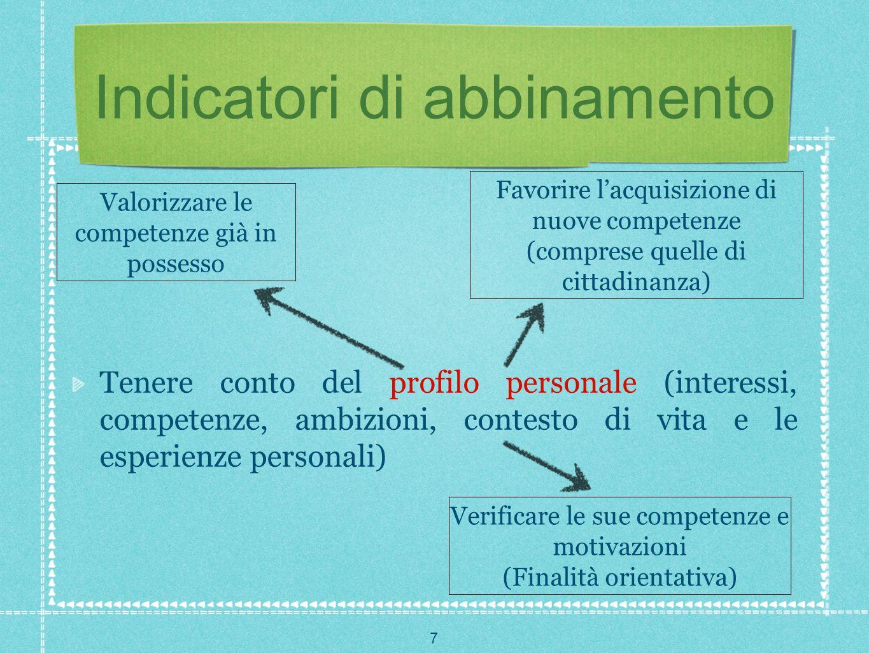7 Indicatori di abbinamento Tenere conto del profilo personale (interessi, competenze, ambizioni, contesto di vita e le esperienze personali) Valorizz