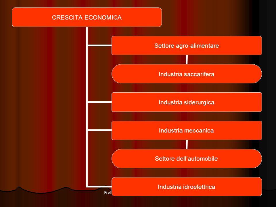 Prof Angelo Vita - STORIA - Classe III F CRESCITA ECONOMICA Settore agro- alimentare Industria saccarifera Industria siderurgica Industria meccanica S