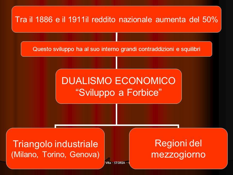 Prof Angelo Vita - STORIA - Classe III F Tra il 1886 e il 1911il reddito nazionale aumenta del 50% Triangolo industriale (Milano, Torino, Genova) Regi