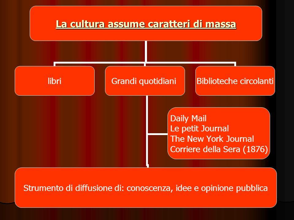 Prof Angelo Vita - STORIA - Classe III F La cultura assume caratteri di massa libriGrandi quotidiani Strumento di diffusione di: conoscenza, idee e op