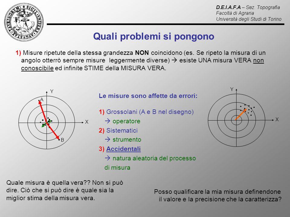 1) Misure ripetute della stessa grandezza NON coincidono (es.