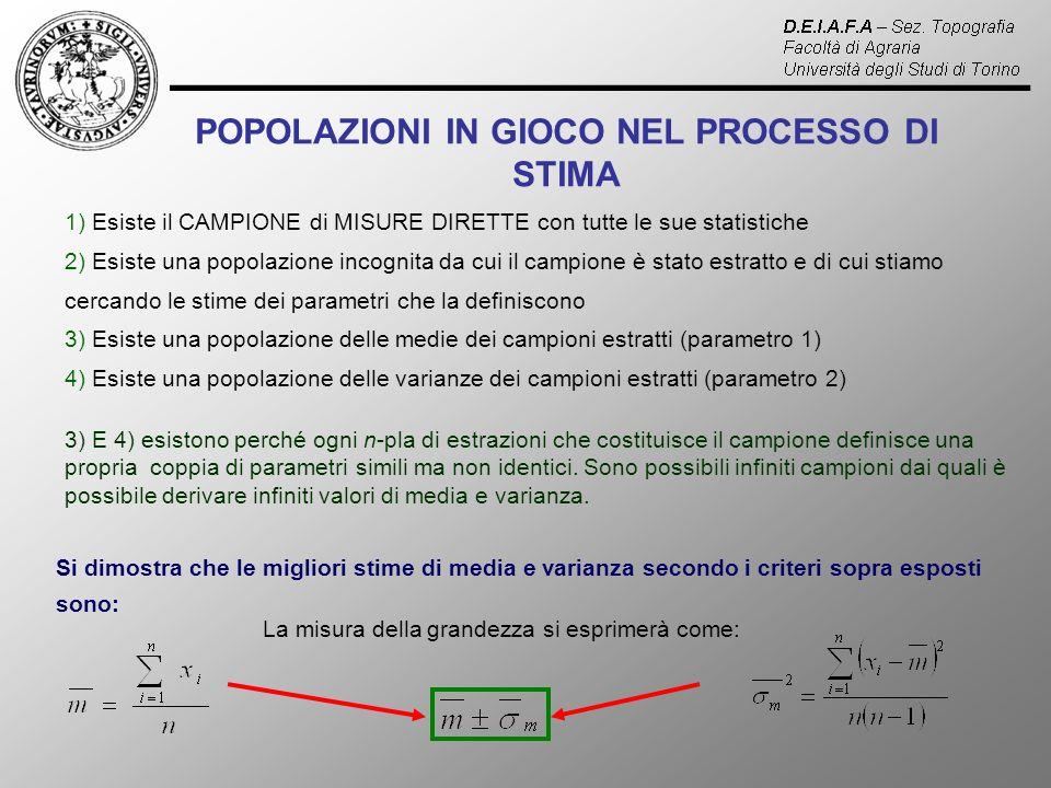 POPOLAZIONI IN GIOCO NEL PROCESSO DI STIMA 1) Esiste il CAMPIONE di MISURE DIRETTE con tutte le sue statistiche 2) Esiste una popolazione incognita da cui il campione è stato estratto e di cui stiamo cercando le stime dei parametri che la definiscono 3) Esiste una popolazione delle medie dei campioni estratti (parametro 1) 4) Esiste una popolazione delle varianze dei campioni estratti (parametro 2) 3) E 4) esistono perché ogni n-pla di estrazioni che costituisce il campione definisce una propria coppia di parametri simili ma non identici.