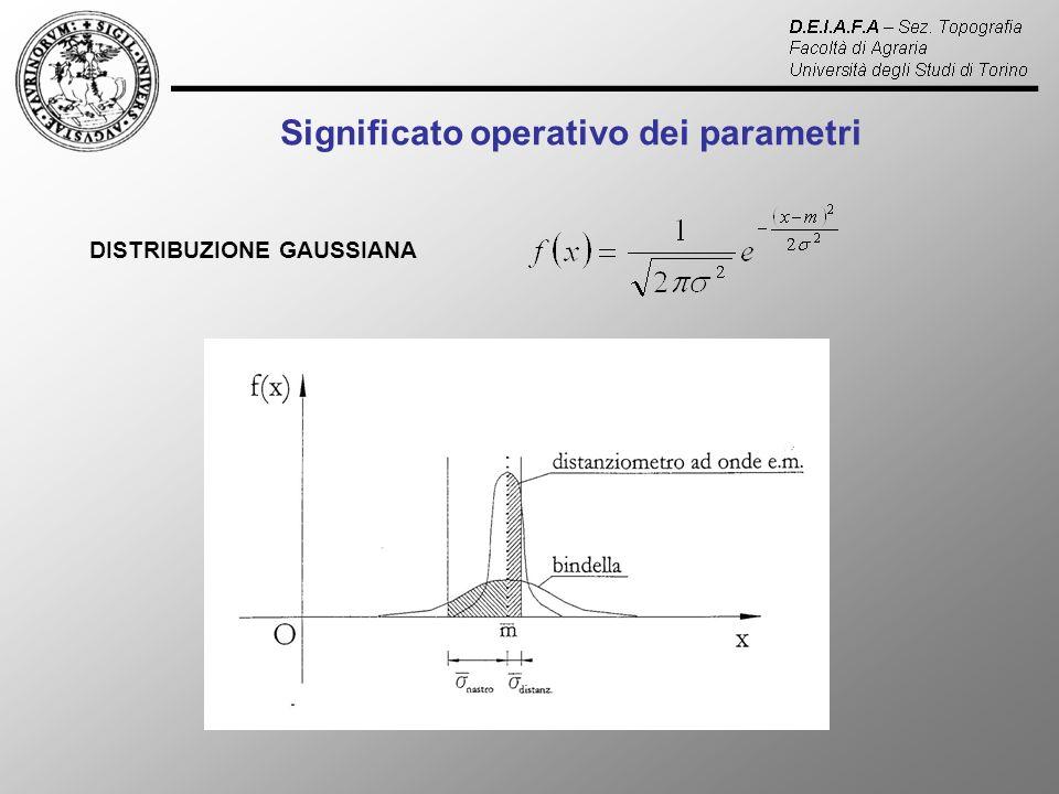Significato operativo dei parametri DISTRIBUZIONE GAUSSIANA