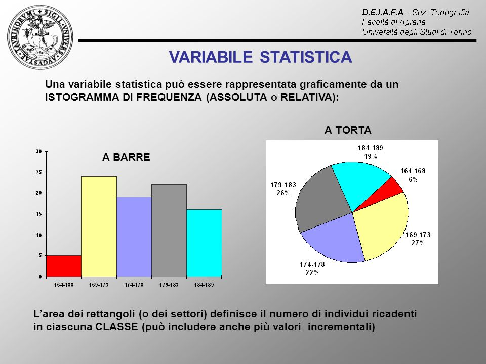 VARIABILE STATISTICA Una variabile statistica può essere rappresentata graficamente da un ISTOGRAMMA DI FREQUENZA (ASSOLUTA o RELATIVA): A BARRE A TORTA Larea dei rettangoli (o dei settori) definisce il numero di individui ricadenti in ciascuna CLASSE (può includere anche più valori incrementali)