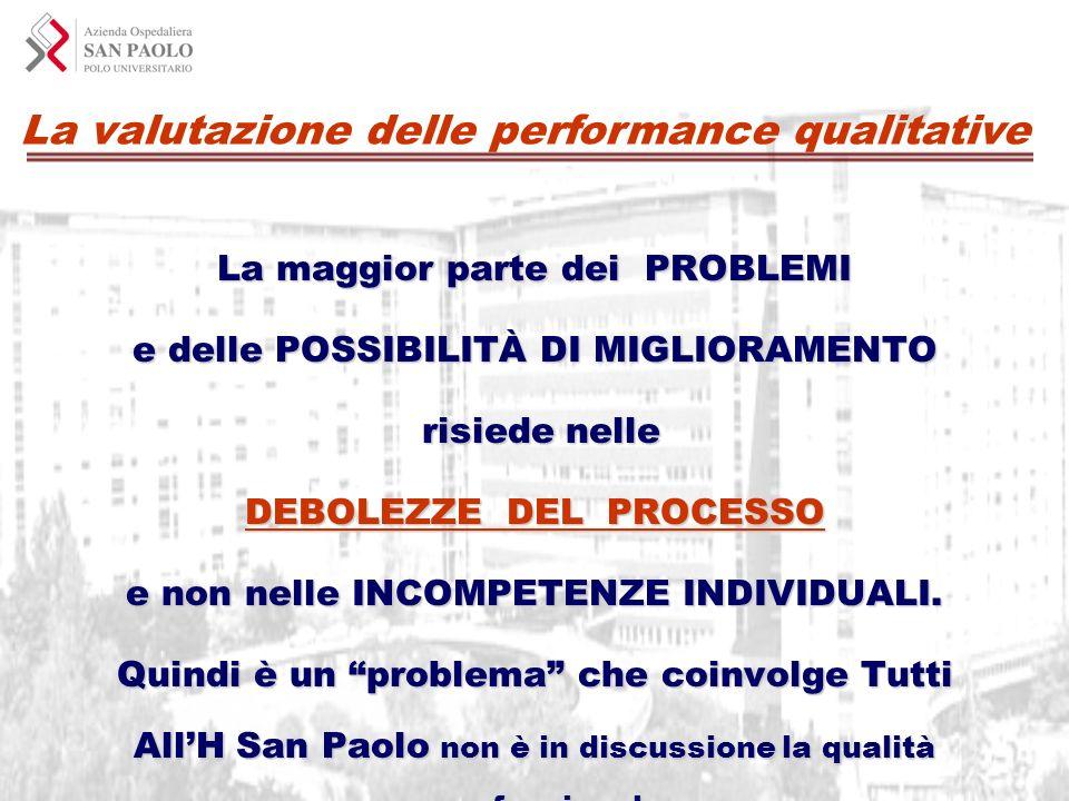 La valutazione delle performance qualitative La maggior parte dei PROBLEMI e delle POSSIBILITÀ DI MIGLIORAMENTO risiede nelle risiede nelle DEBOLEZZE