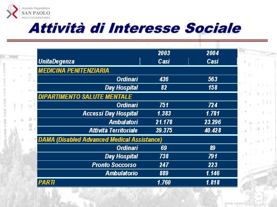 Attività di Interesse Sociale