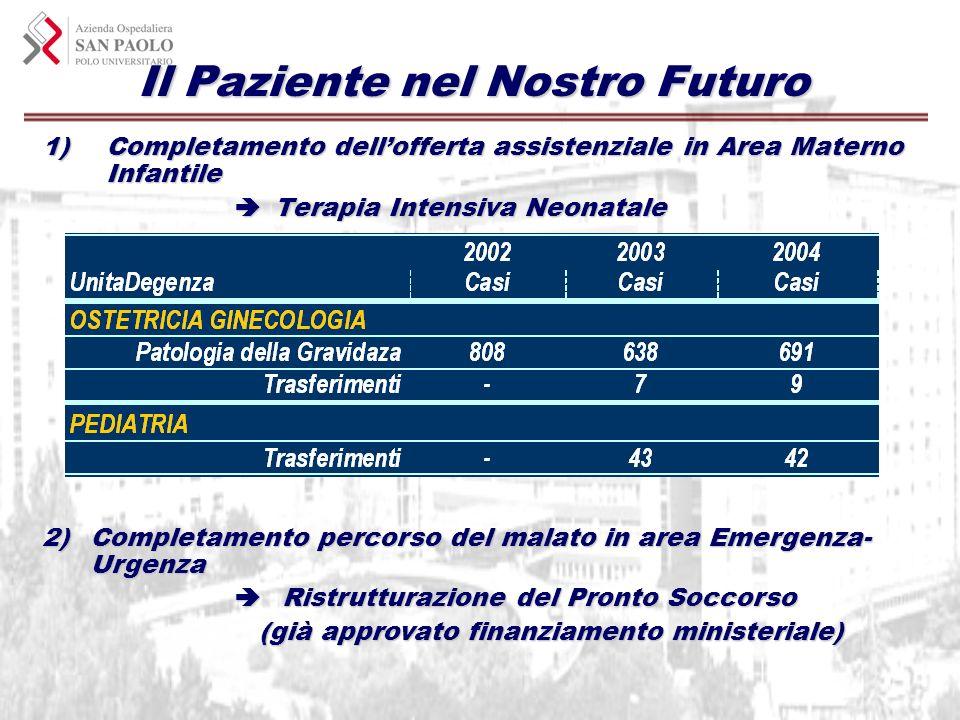 Il Paziente nel Nostro Futuro 1)Completamento dellofferta assistenziale in Area Materno Infantile Terapia Intensiva Neonatale Terapia Intensiva Neonat