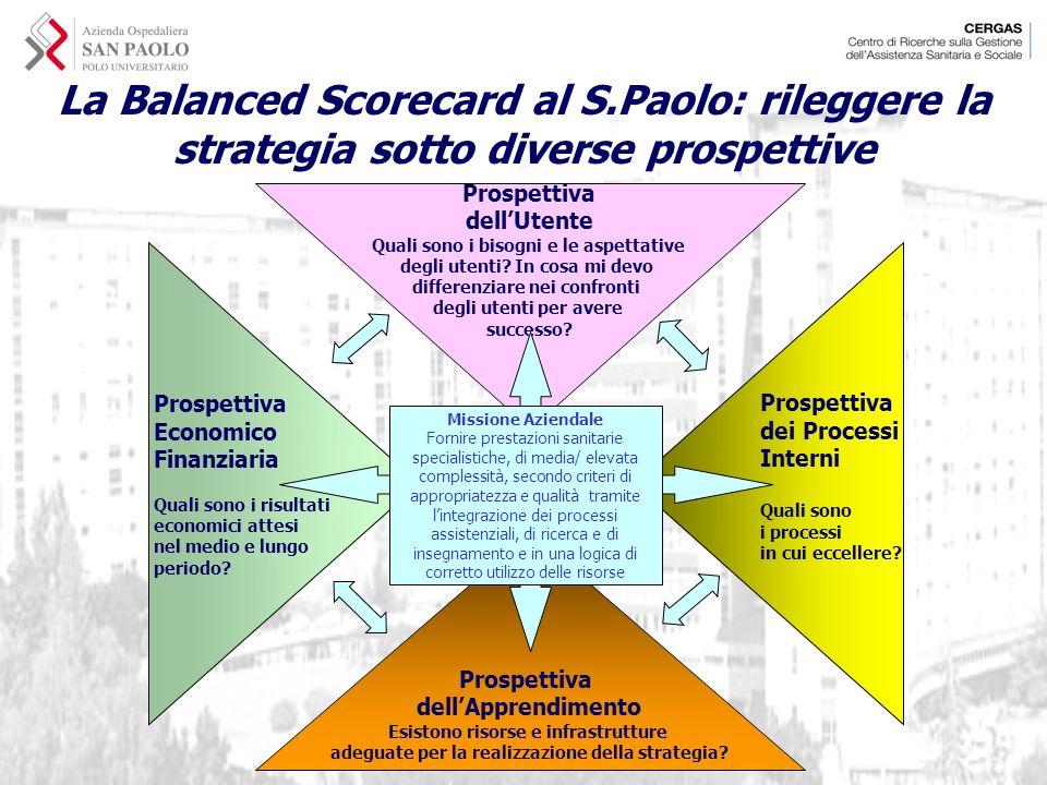 La Balanced Scorecard al S.Paolo: rileggere la strategia sotto diverse prospettive Prospettiva dellApprendimento Esistono risorse e infrastrutture ade