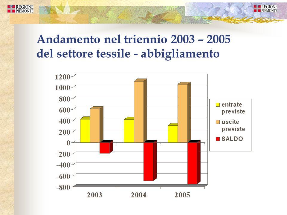 Andamento nel triennio 2003 – 2005 del settore tessile - abbigliamento