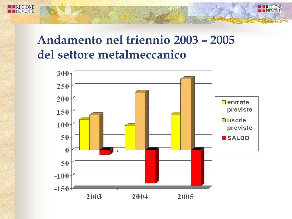 Andamento nel triennio 2003 – 2005 del settore metalmeccanico