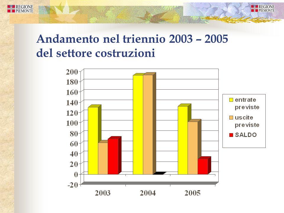 Andamento nel triennio 2003 – 2005 del settore costruzioni