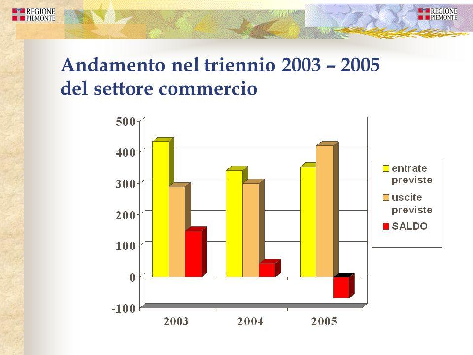 Andamento nel triennio 2003 – 2005 del settore commercio