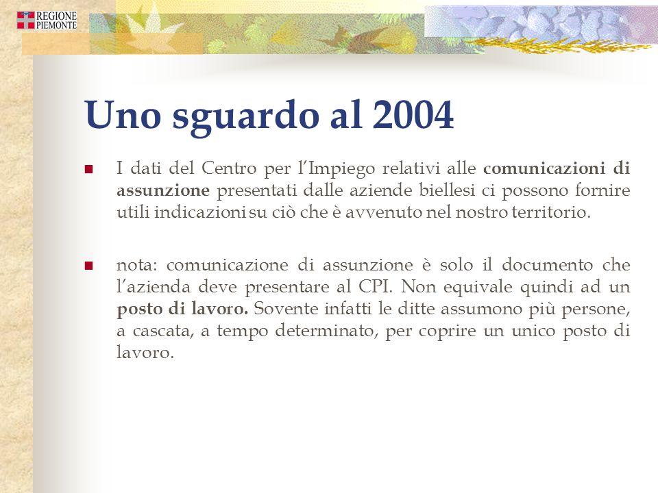 Uno sguardo al 2004 I dati del Centro per lImpiego relativi alle comunicazioni di assunzione presentati dalle aziende biellesi ci possono fornire util