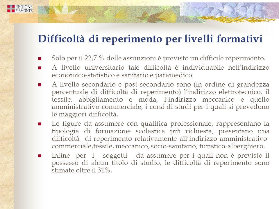 Difficoltà di reperimento per livelli formativi Solo per il 22,7 % delle assunzioni è previsto un difficile reperimento.