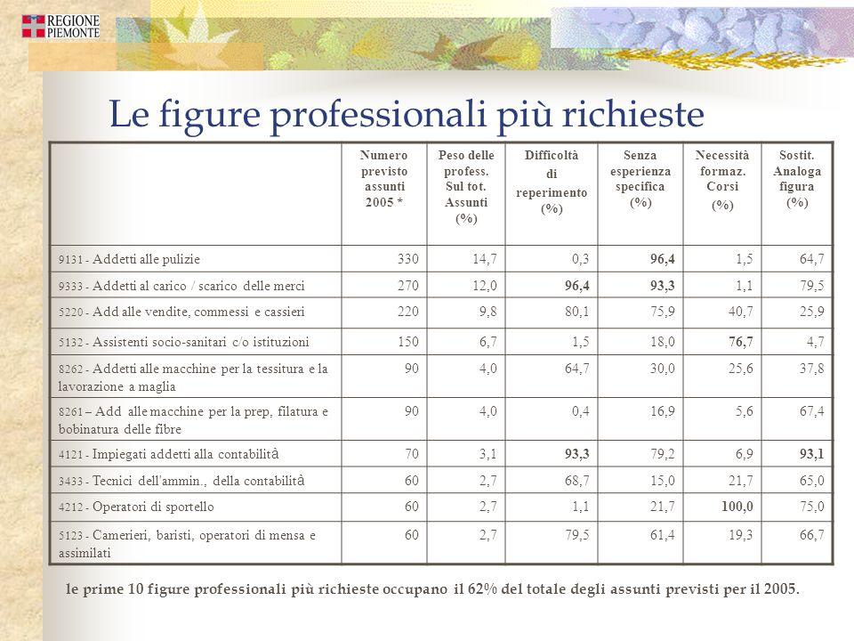Le figure professionali più richieste Numero previsto assunti 2005 * Peso delle profess. Sul tot. Assunti (%) Difficoltà di reperimento (%) Senza espe