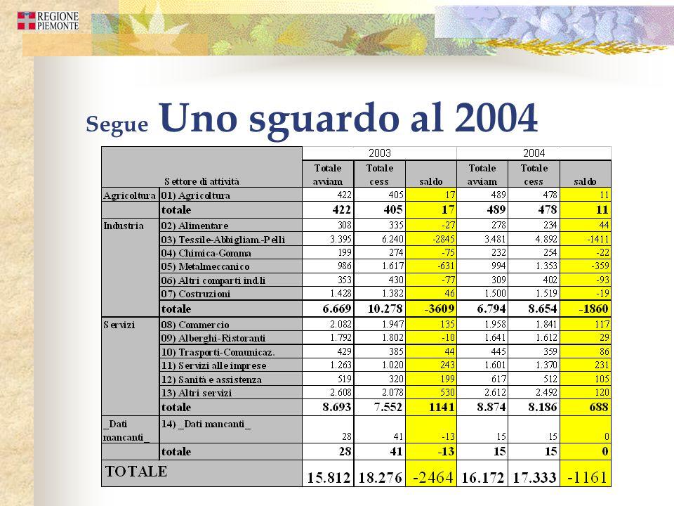 Segue Uno sguardo al 2004