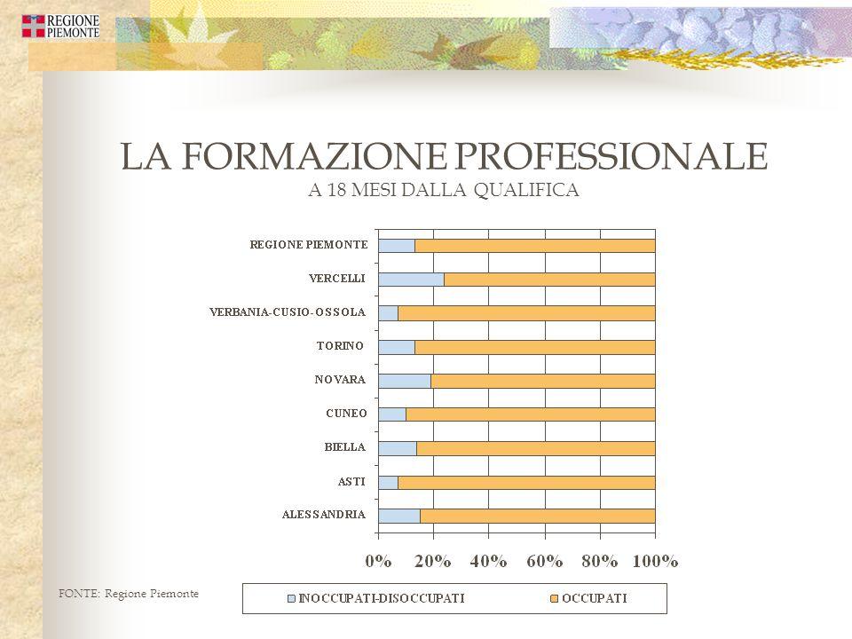 LA FORMAZIONE PROFESSIONALE A 18 MESI DALLA QUALIFICA FONTE: Regione Piemonte