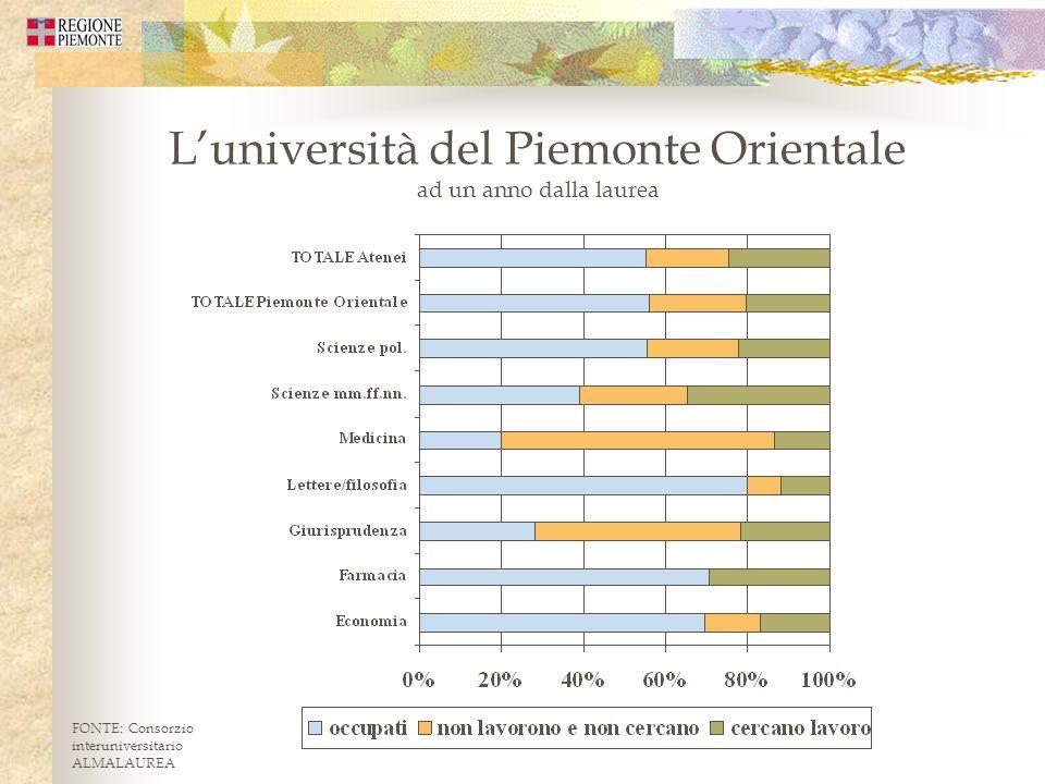 Luniversità del Piemonte Orientale ad un anno dalla laurea FONTE: Consorzio interuniversitario ALMALAUREA