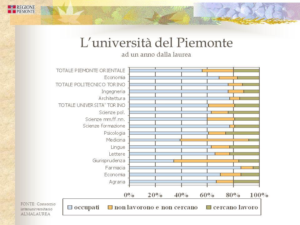 Luniversità del Piemonte ad un anno dalla laurea FONTE: Consorzio interuniversitario ALMALAUREA