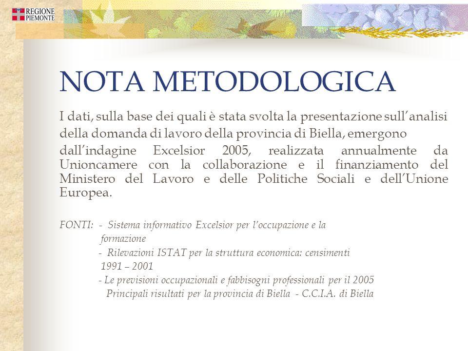 NOTA METODOLOGICA I dati, sulla base dei quali è stata svolta la presentazione sullanalisi della domanda di lavoro della provincia di Biella, emergono