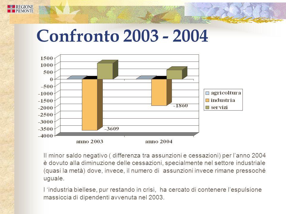 Confronto 2003 - 2004 Il minor saldo negativo ( differenza tra assunzioni e cessazioni) per lanno 2004 è dovuto alla diminuzione delle cessazioni, spe