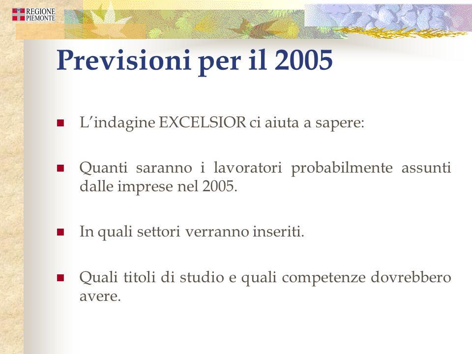 Previsioni per il 2005 Lindagine EXCELSIOR ci aiuta a sapere: Quanti saranno i lavoratori probabilmente assunti dalle imprese nel 2005.