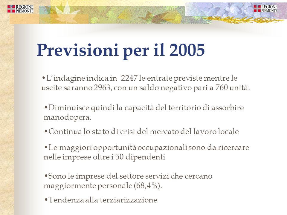 Previsioni per il 2005 Lindagine indica in 2247 le entrate previste mentre le uscite saranno 2963, con un saldo negativo pari a 760 unità. Diminuisce