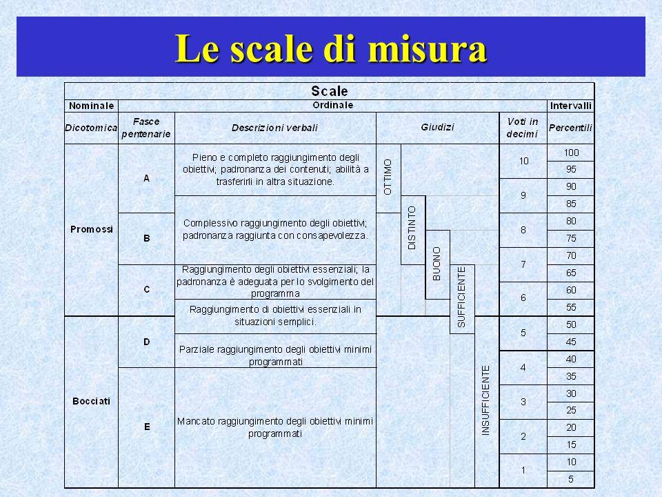 Le scale di misura