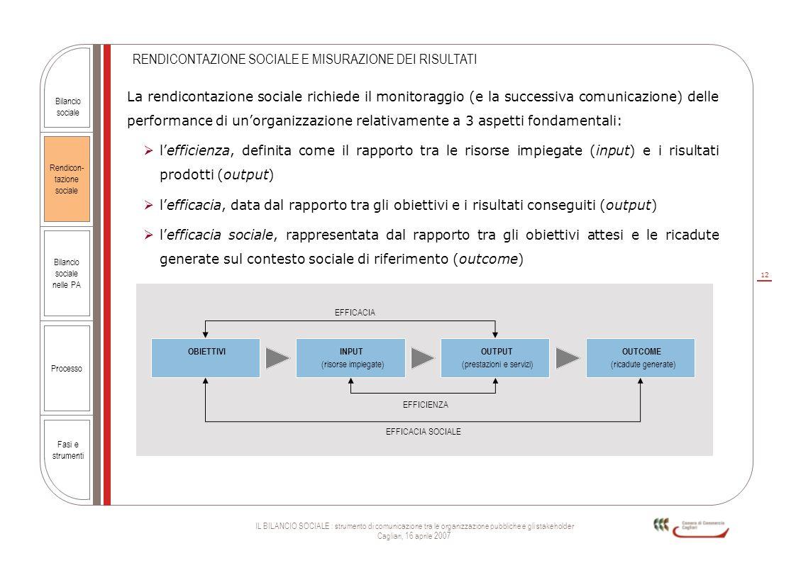 12 IL BILANCIO SOCIALE : strumento di comunicazione tra le organizzazione pubbliche e gli stakeholder Cagliari, 16 aprile 2007 Rendicon- tazione socia
