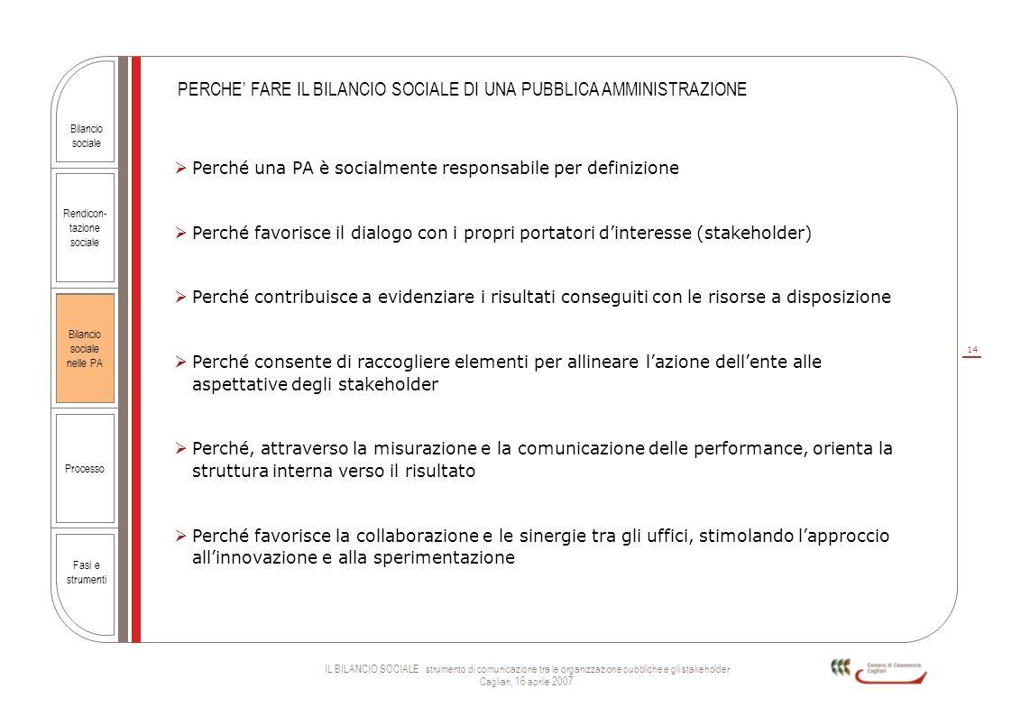 14 IL BILANCIO SOCIALE : strumento di comunicazione tra le organizzazione pubbliche e gli stakeholder Cagliari, 16 aprile 2007 Rendicon- tazione socia