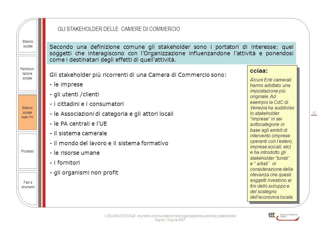 17 IL BILANCIO SOCIALE : strumento di comunicazione tra le organizzazione pubbliche e gli stakeholder Cagliari, 16 aprile 2007 Rendicon- tazione socia