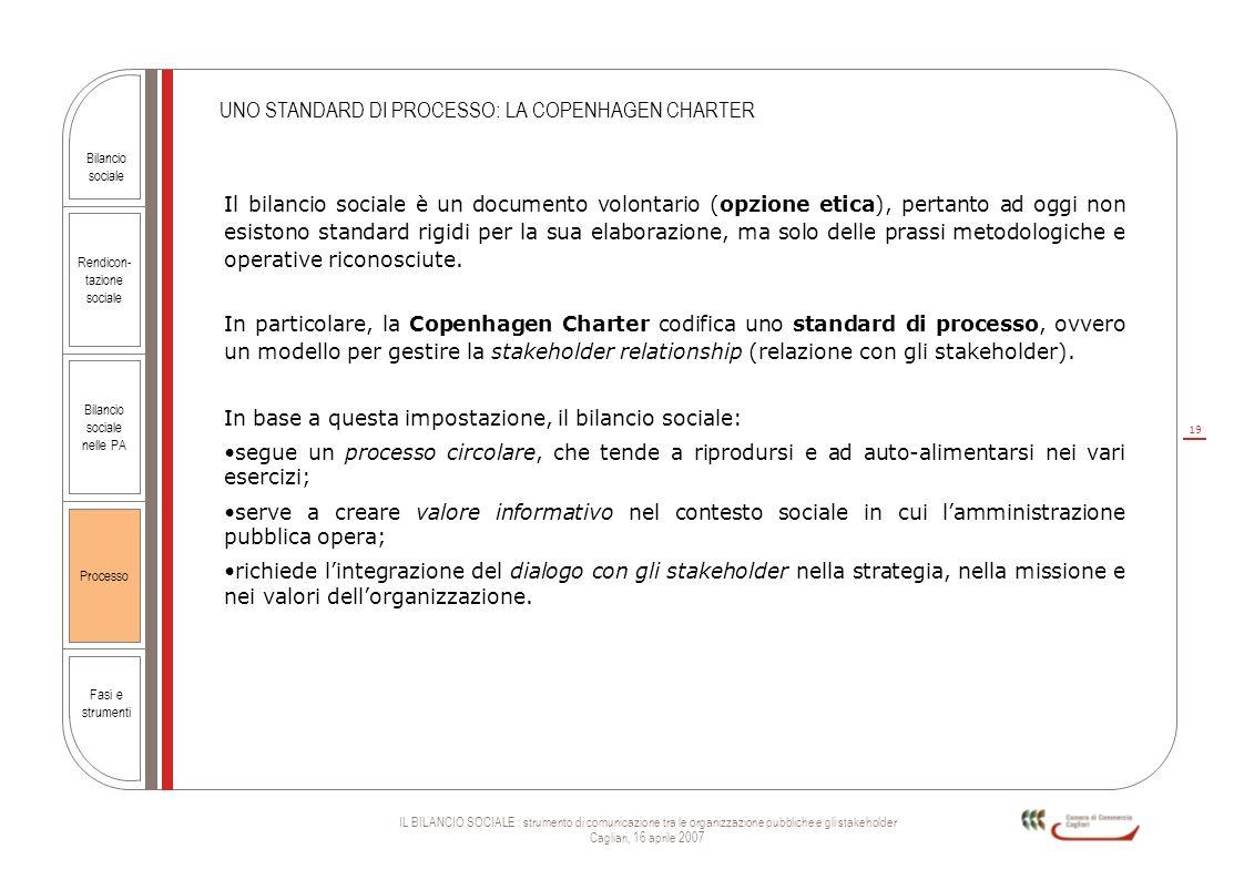 19 IL BILANCIO SOCIALE : strumento di comunicazione tra le organizzazione pubbliche e gli stakeholder Cagliari, 16 aprile 2007 Rendicon- tazione socia