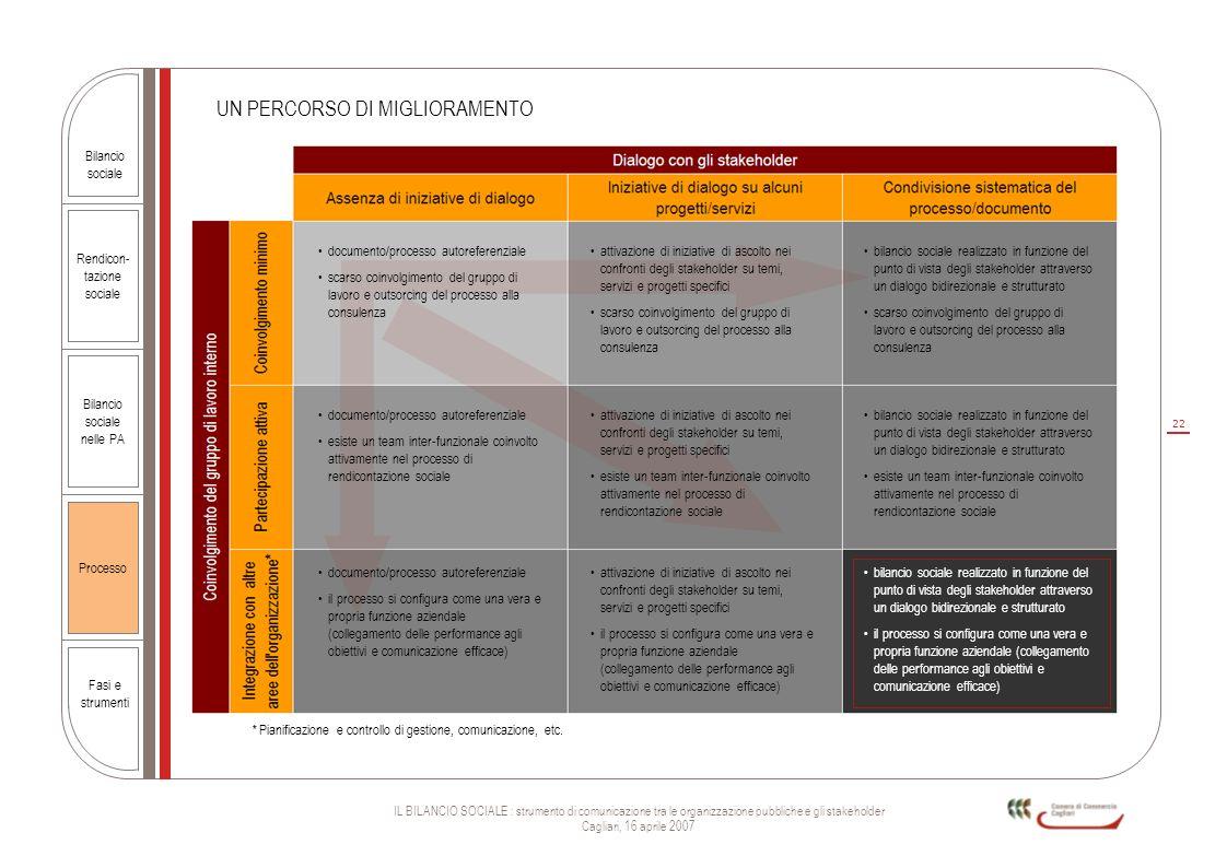 22 IL BILANCIO SOCIALE : strumento di comunicazione tra le organizzazione pubbliche e gli stakeholder Cagliari, 16 aprile 2007 Rendicon- tazione socia