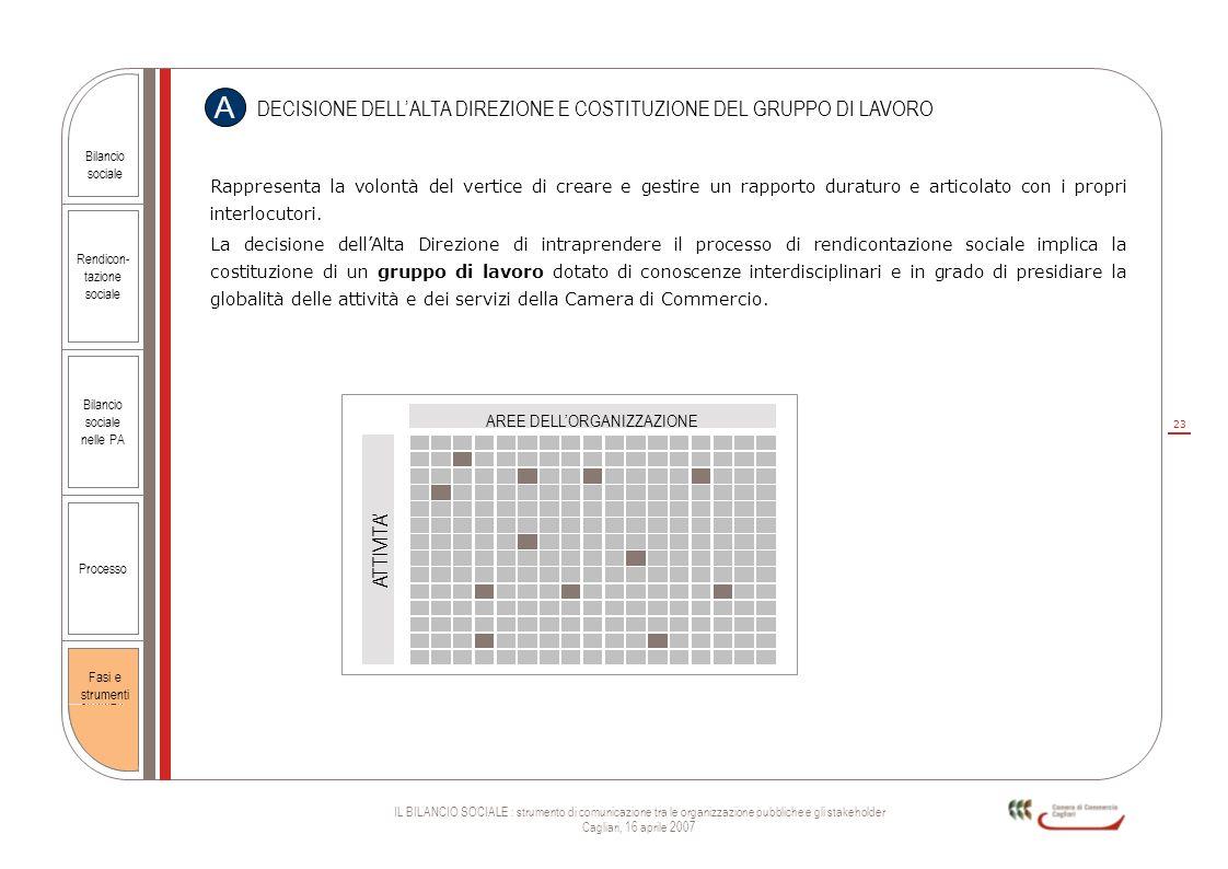 23 IL BILANCIO SOCIALE : strumento di comunicazione tra le organizzazione pubbliche e gli stakeholder Cagliari, 16 aprile 2007 Rendicon- tazione socia