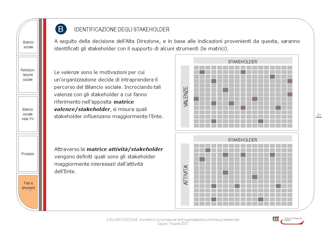 24 IL BILANCIO SOCIALE : strumento di comunicazione tra le organizzazione pubbliche e gli stakeholder Cagliari, 16 aprile 2007 Rendicon- tazione socia