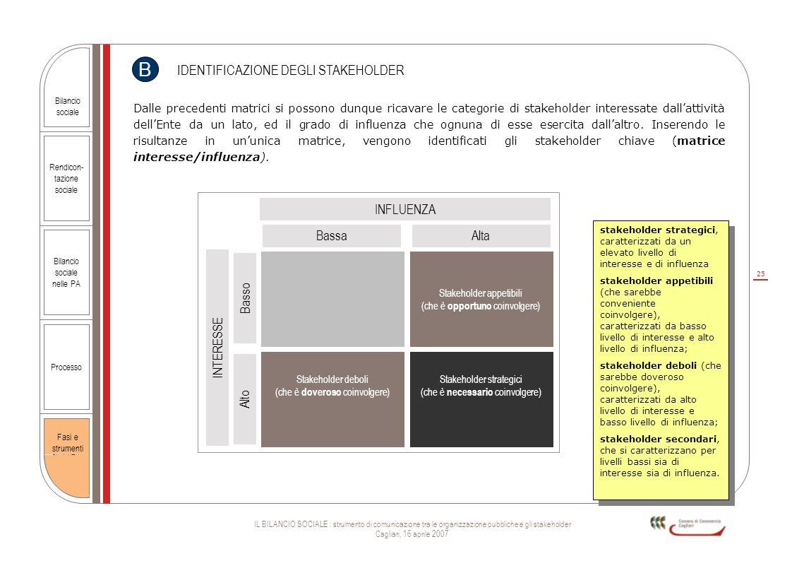 25 IL BILANCIO SOCIALE : strumento di comunicazione tra le organizzazione pubbliche e gli stakeholder Cagliari, 16 aprile 2007 Rendicon- tazione socia