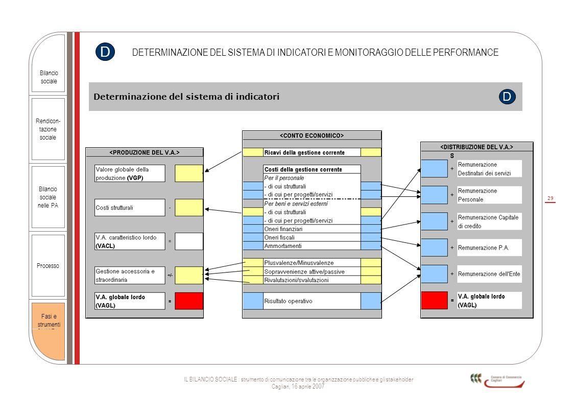 29 IL BILANCIO SOCIALE : strumento di comunicazione tra le organizzazione pubbliche e gli stakeholder Cagliari, 16 aprile 2007 Rendicon- tazione socia