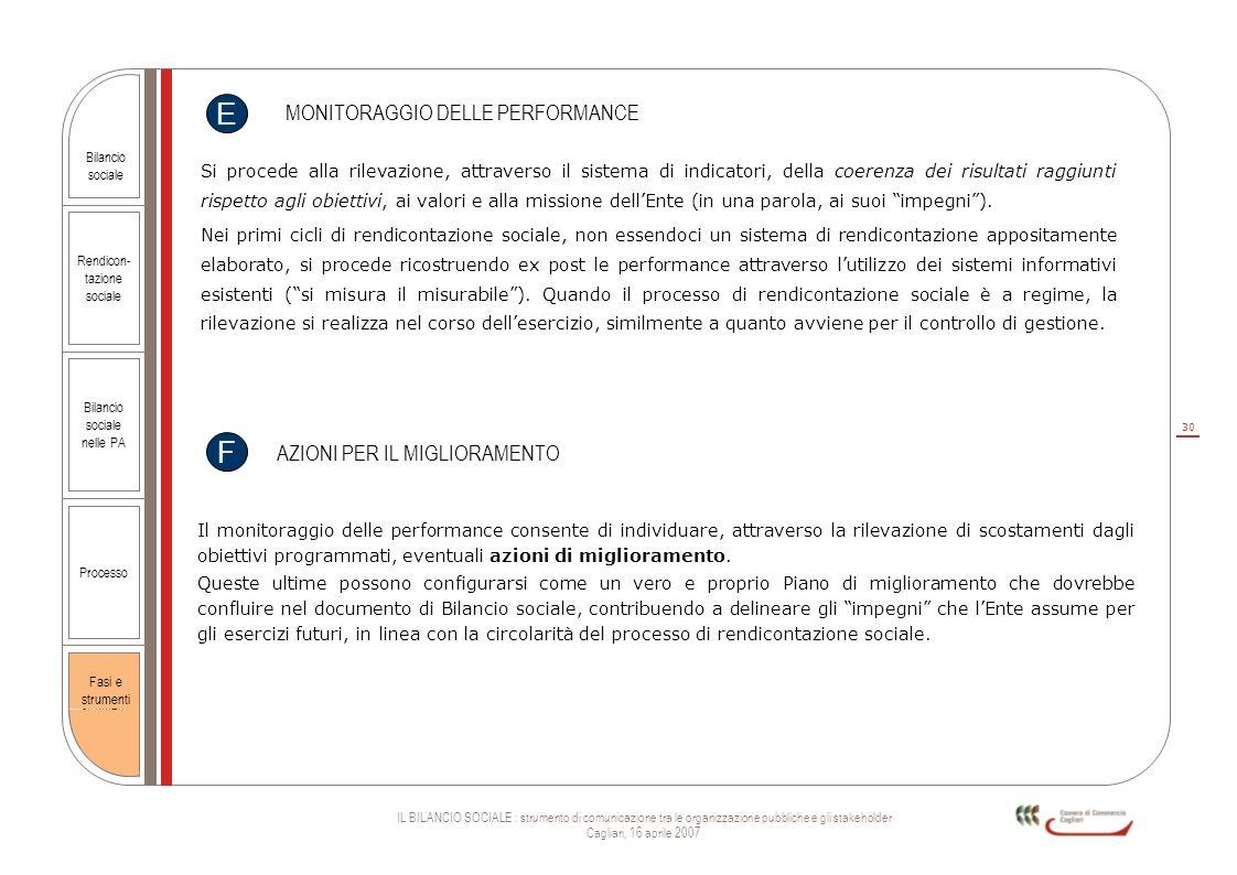 30 IL BILANCIO SOCIALE : strumento di comunicazione tra le organizzazione pubbliche e gli stakeholder Cagliari, 16 aprile 2007 Rendicon- tazione socia