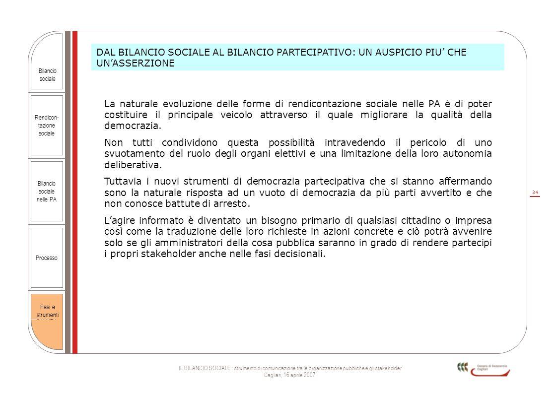 34 IL BILANCIO SOCIALE : strumento di comunicazione tra le organizzazione pubbliche e gli stakeholder Cagliari, 16 aprile 2007 Rendicon- tazione socia