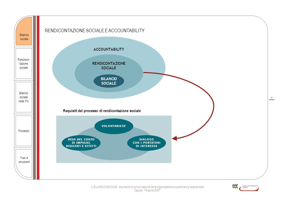 6 IL BILANCIO SOCIALE : strumento di comunicazione tra le organizzazione pubbliche e gli stakeholder Cagliari, 16 aprile 2007 Rendicon- tazione social