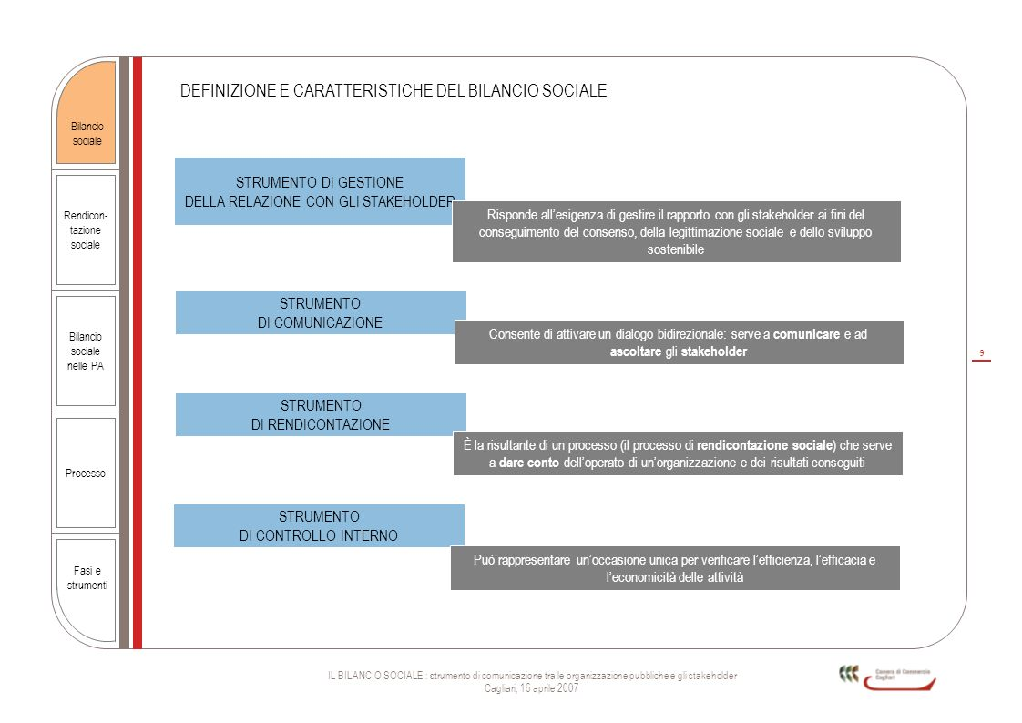 9 IL BILANCIO SOCIALE : strumento di comunicazione tra le organizzazione pubbliche e gli stakeholder Cagliari, 16 aprile 2007 Rendicon- tazione social