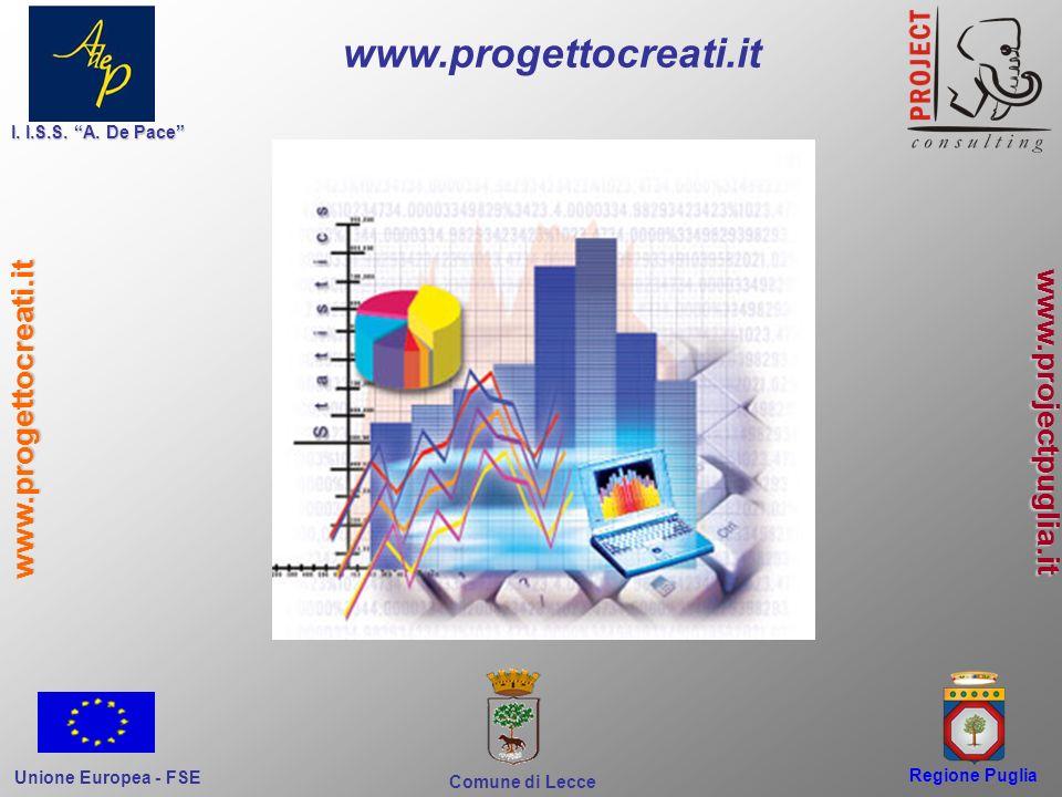 Regione Puglia Comune di Lecce I. I.S.S. A. De Pace Unione Europea - FSE www.progettocreati.it www.projectpuglia.it www.progettocreati.it