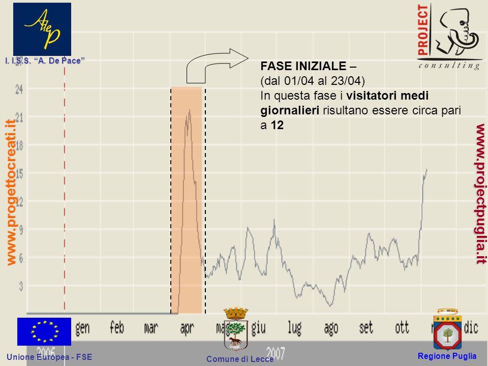 Regione Puglia Comune di Lecce I. I.S.S. A. De Pace Unione Europea - FSE www.progettocreati.it www.projectpuglia.it FASE INIZIALE – (dal 01/04 al 23/0